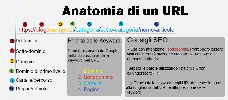 Anatomia URL SEO